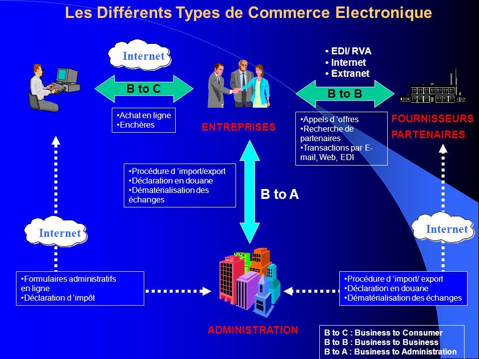 EDI/ RVA Internet Extranet ENTREPRISES B to C ADMINISTRATION FOURNISSEURS PARTENAIRES B to B Achat en ligne Enchères Appels d offres Recherche de part