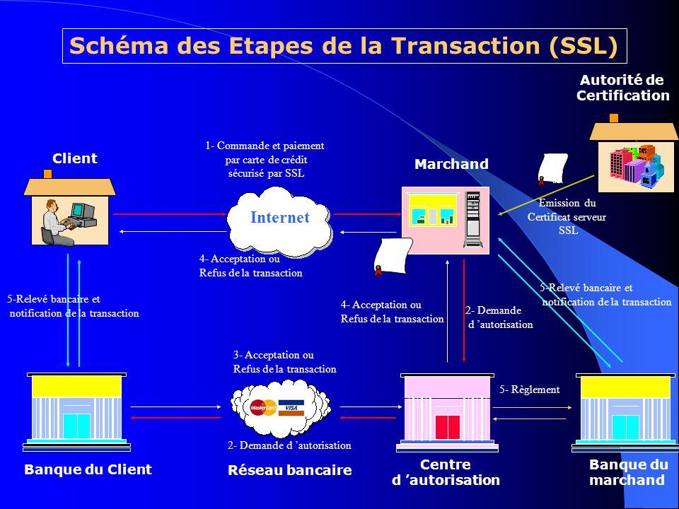 Internet Certifict SSL Autorité de Certification Client Marchand Emission du Certificat serveur SSL Certi fictS SL Centre d autorisation Banque du ClientRéseau bancaire 1- paiement par carte de crédit sécurisé par SSL 2- Demande d autorisation 2- Demande d autorisation 3- Acceptation ou Refus de la transaction 4- Acceptation ou Refus de la transaction 5-Relevé bancaire et notification de la transaction Serveur de Payement E-Tijara Banque du marchand 5- Règlement 5-Relevé bancaire et notification de la transaction Certifict SSL Serveur de payement E-TIJARA