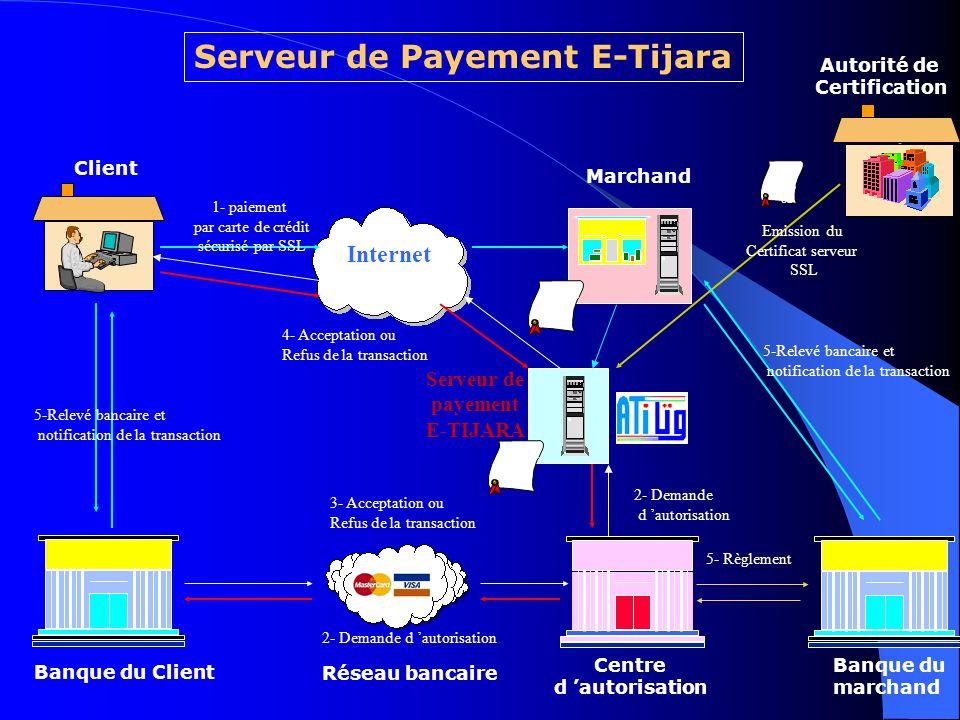 Présentation de la solution de paiement e-tijara Basée sur une architecture à 4 intervenants Paiement par carte de crédit et le moyen de paiement e-dinar.