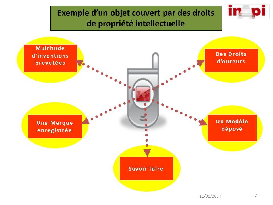Exemple dun objet couvert par des droits de propriété intellectuelle 7 11/01/2014 Des Droits dAuteurs Un Modèle déposé Multitude dinventions brevetées