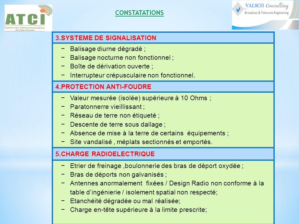 3.SYSTEME DE SIGNALISATION Balisage diurne dégradé ; Balisage nocturne non fonctionnel ; Boîte de dérivation ouverte ; Interrupteur crépusculaire non fonctionnel.