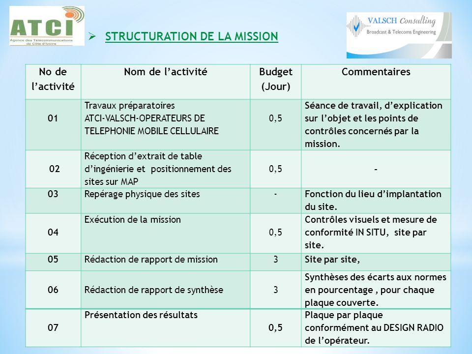 STRUCTURATION DE LA MISSION No de lactivité Nom de lactivité Budget (Jour) Commentaires 01 Travaux préparatoires ATCI-VALSCH-OPERATEURS DE TELEPHONIE
