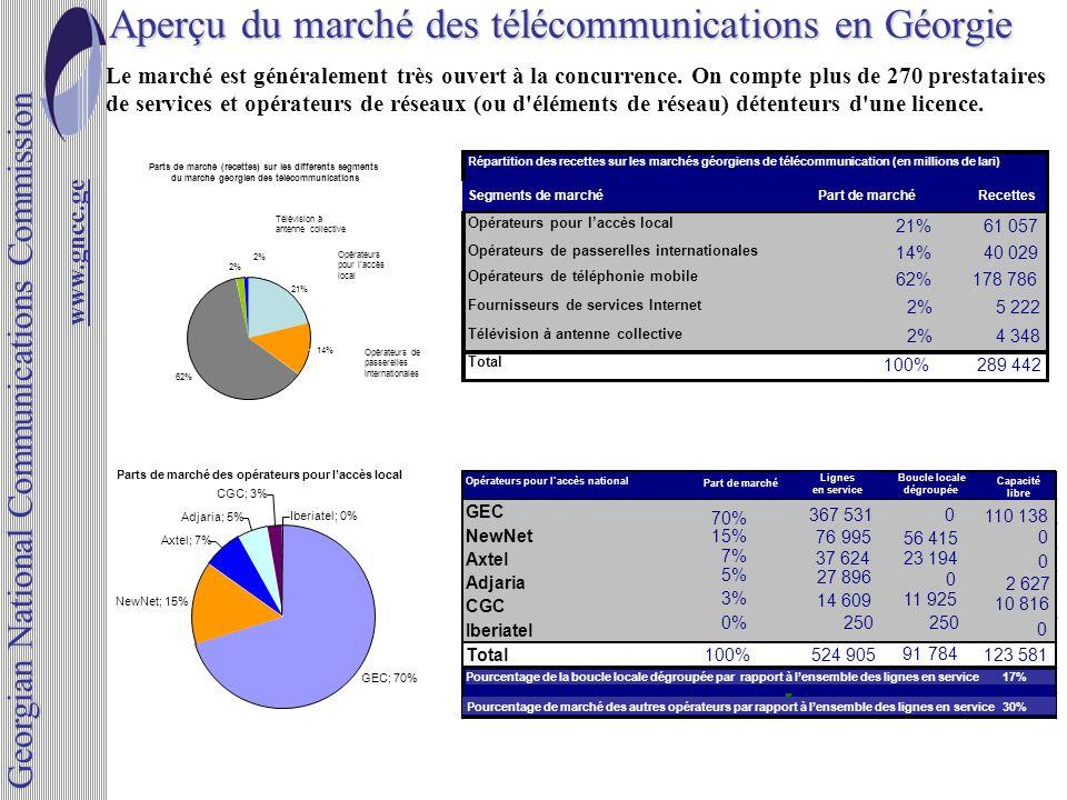 Parts de marché des opérateurs pour laccès local GEC; 70% NewNet; 15% Axtel; 7% Adjaria; 5% CGC; 3% Iberiatel; 0% Aperçu du marché des télécommunicati