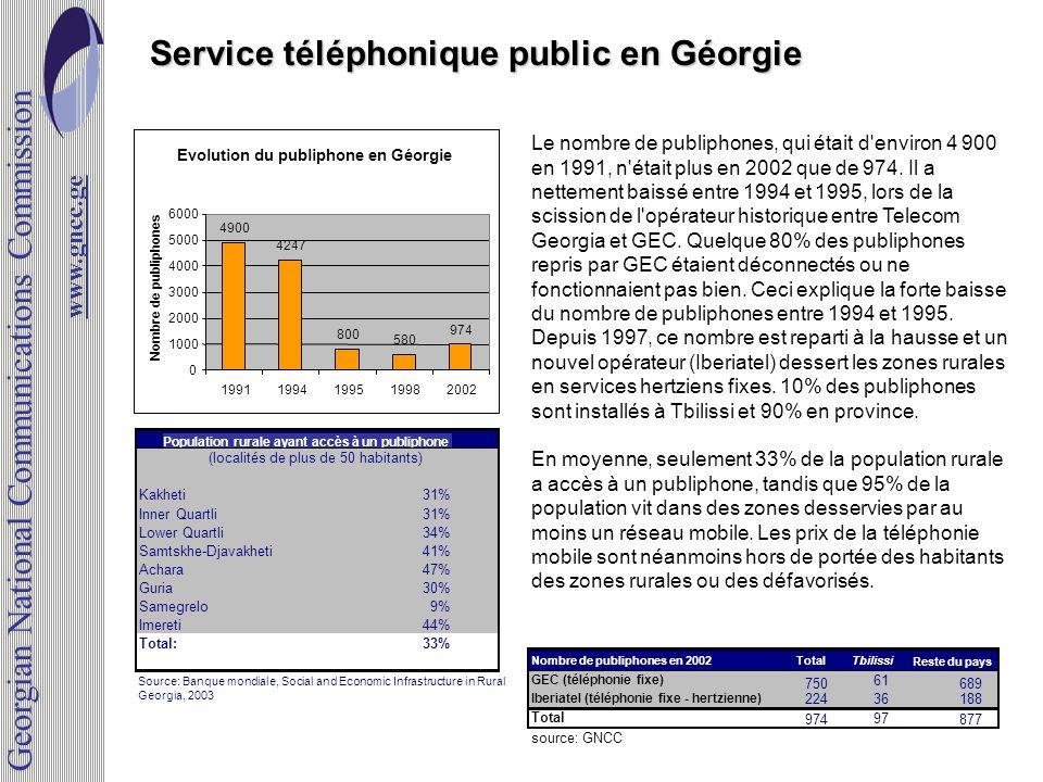 Service téléphonique public en Géorgie Population rurale ayant accès à un publiphone Kakheti31% Inner Quartli31% Lower Quartli34% Samtskhe-Djavakheti4