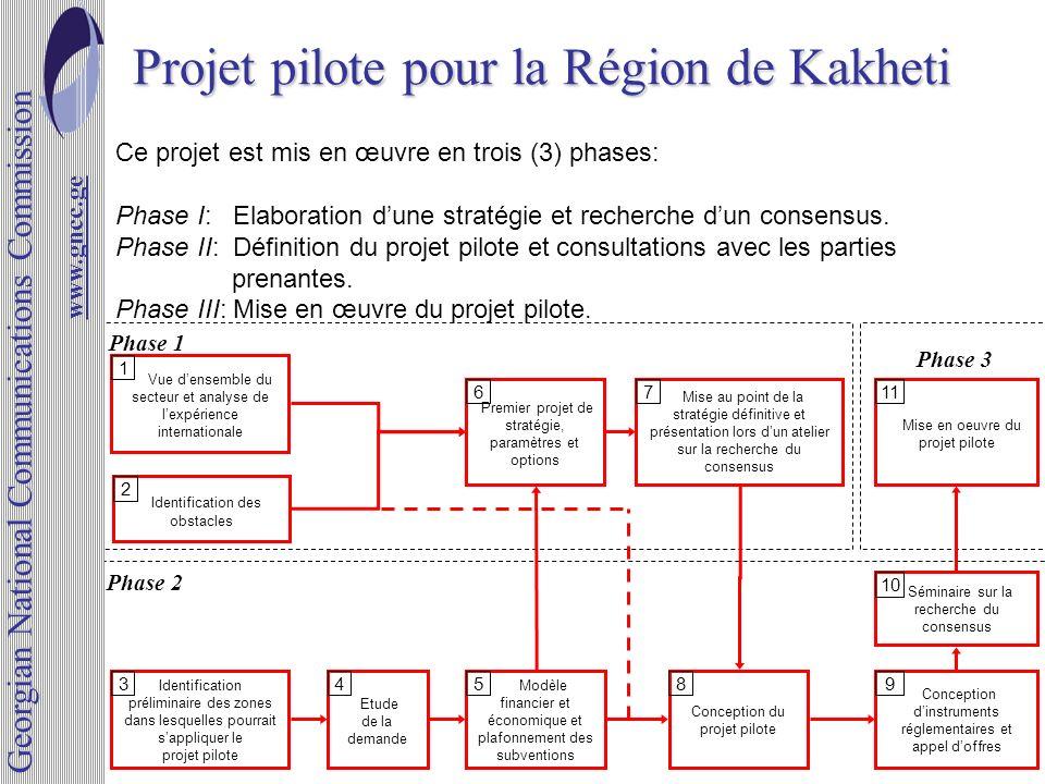 Projet pilote pour la Région de Kakheti www.gncc.ge Ce projet est mis en œuvre en trois (3) phases: Phase I: Elaboration dune stratégie et recherche d