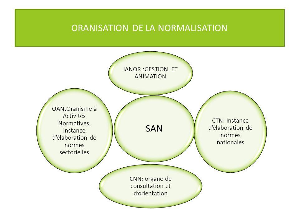ORANISATION DE LA NORMALISATION SAN IANOR :GESTION ET ANIMATION CTN: Instance délaboration de normes nationales CNN; organe de consultation et dorient