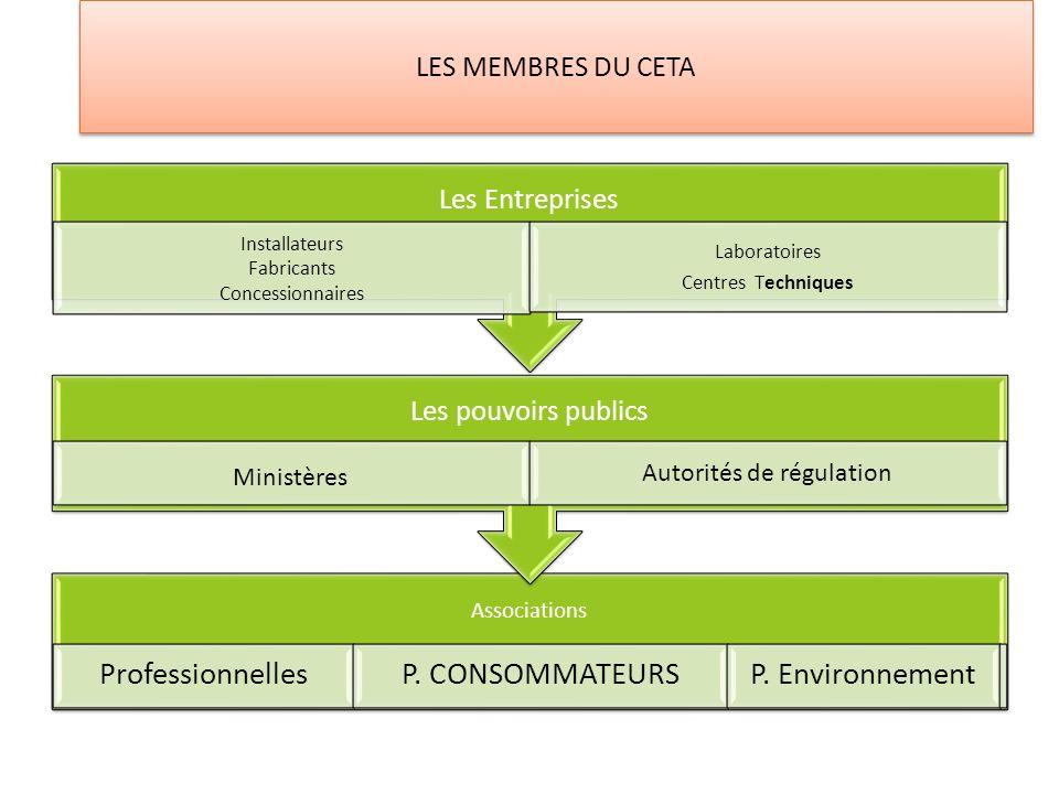 LES MEMBRES DU CETA Associations ProfessionnellesP. CONSOMMATEURSP. Environnement Les pouvoirs publics Ministères Autorités de régulation Les Entrepri