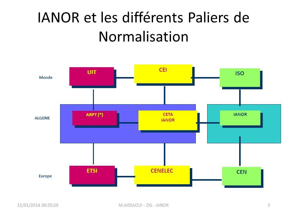 IANOR et les différents Paliers de Normalisation 11/01/2014 06:37:08M.AISSAOUI - DG - IANOR3 UIT CEI ETSI CENELEC Monde ALGERIE Europe CETA IANOR CETA