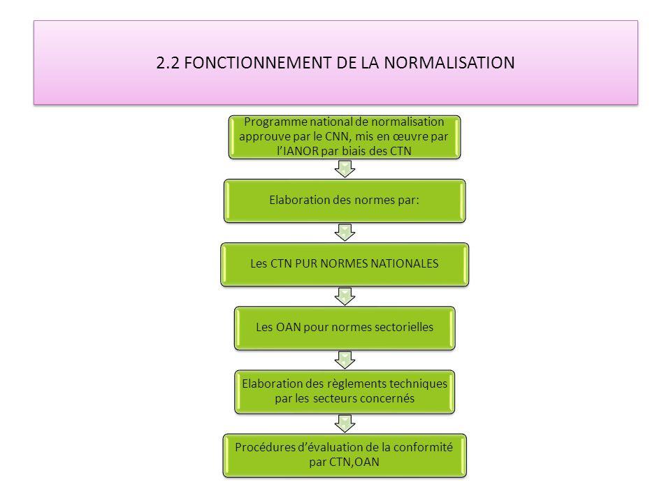2.2 FONCTIONNEMENT DE LA NORMALISATION Programme national de normalisation approuve par le CNN, mis en œuvre par lIANOR par biais des CTN Elaboration