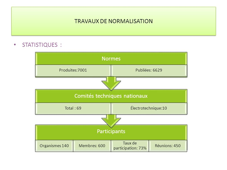 TRAVAUX DE NORMALISATION STATISTIQUES : Participants Organismes 140Membres: 600 Taux de participation: 73% Réunions: 450 Comités techniques nationaux