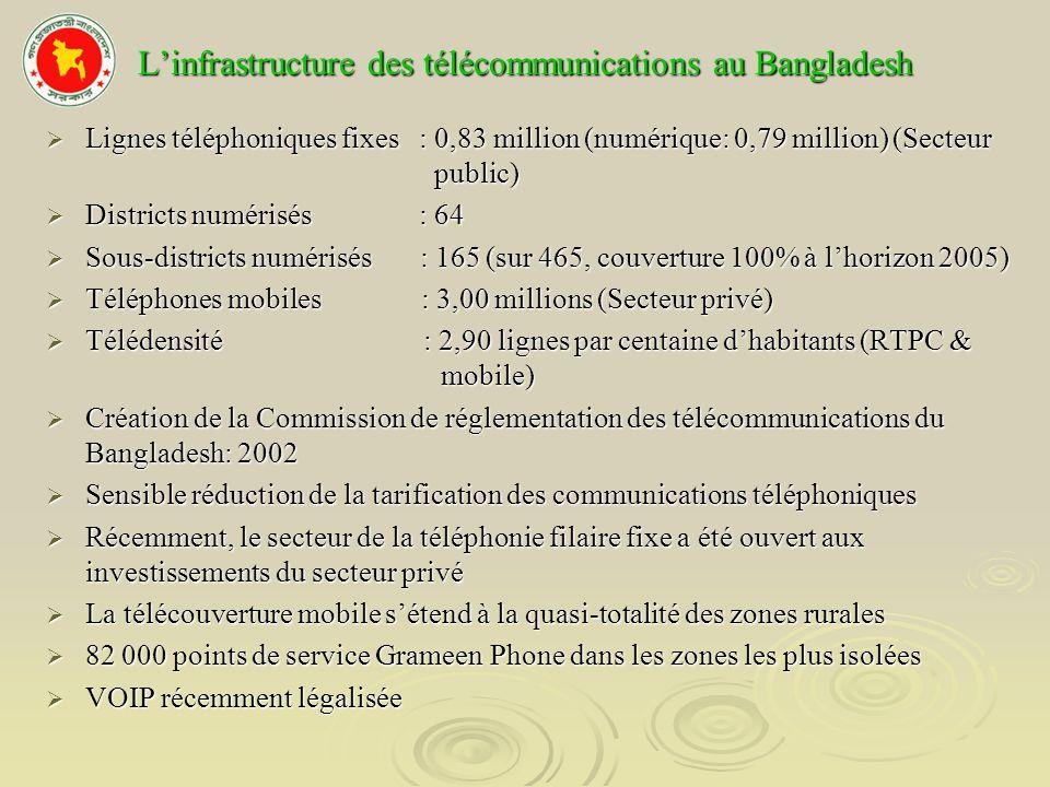 Linfrastructure des télécommunications au Bangladesh, suite 1 800 km de câbles à fibres optiques de linfrastructure des chemins de fer nationaux sont utilisés par lopérateur privé de téléphonie mobile 1 800 km de câbles à fibres optiques de linfrastructure des chemins de fer nationaux sont utilisés par lopérateur privé de téléphonie mobile Quelques districts desservis par liaisons à fibres optiques de linfrastructure BTTB Quelques districts desservis par liaisons à fibres optiques de linfrastructure BTTB Centraux à commutation par paquet affectés aux communications de données par BTTB dans 9 grands districts Centraux à commutation par paquet affectés aux communications de données par BTTB dans 9 grands districts Mise en place de noeuds DDN en cours dans 17 districts Mise en place de noeuds DDN en cours dans 17 districts Le projet BTTB (1 million de téléphones mobiles) est programmé à lhorizon 2005 Le projet BTTB (1 million de téléphones mobiles) est programmé à lhorizon 2005 Le BTTB envisage de relier tous les districts par des systèmes à fibres optiques Le BTTB envisage de relier tous les districts par des systèmes à fibres optiques