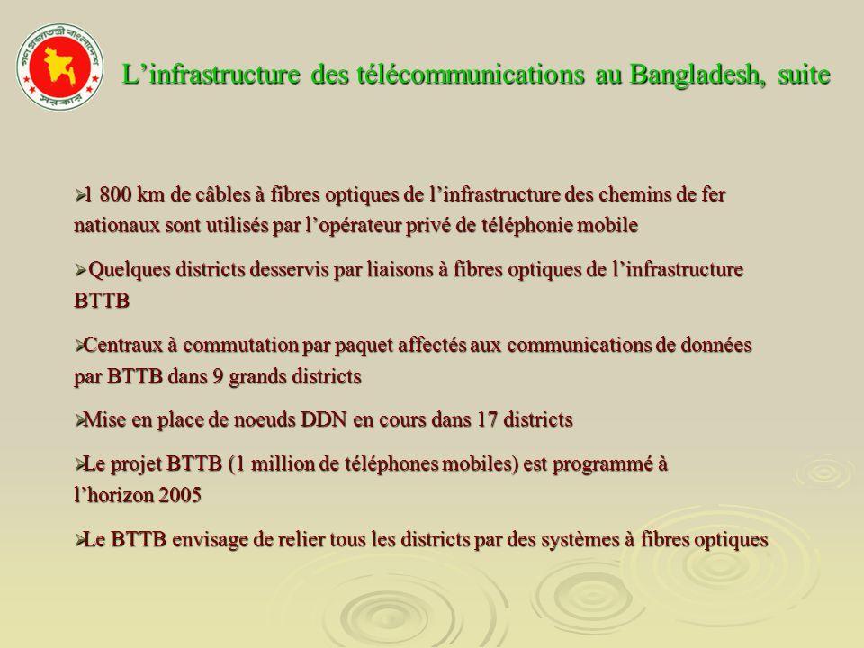 Internet Première introduction en 1996 Première introduction en 1996 Nombre de fournisseurs de services Internet: 159 (dont 64 assurent un service régulier) Nombre de fournisseurs de services Internet: 159 (dont 64 assurent un service régulier) 80% des fournisseurs de services Internet (ISP) sont établis dans la capitale, Dhaka 80% des fournisseurs de services Internet (ISP) sont établis dans la capitale, Dhaka Le BTTB (Bangladesh Telegraph and Telephone Board), organisme public, dessert en services ISP les 64 sièges de district et 165 sièges de sous-districts sur 465 Le BTTB (Bangladesh Telegraph and Telephone Board), organisme public, dessert en services ISP les 64 sièges de district et 165 sièges de sous-districts sur 465 Nombre dabonnés au service Internet: 0,2 million (10% bénéficient du service large bande, qui nest disponible quà Dhaka et dans la zone métropolitaine de Chittagong, le reste relevant du service automatique) Nombre dabonnés au service Internet: 0,2 million (10% bénéficient du service large bande, qui nest disponible quà Dhaka et dans la zone métropolitaine de Chittagong, le reste relevant du service automatique) Nombre dutilisateurs de lInternet: 2 millions Nombre dutilisateurs de lInternet: 2 millions Largeurs de bande: Automatique, 32 à 56 kilobit/s, large bande de 64 kilobit/s à 8 mégabit/s Largeurs de bande: Automatique, 32 à 56 kilobit/s, large bande de 64 kilobit/s à 8 mégabit/s Technologie utilisée: VSAT Technologie utilisée: VSAT Le câble sous-marin devrait être connecté en 2005 Le câble sous-marin devrait être connecté en 2005 Pour ce qui est de linformatique personnelle, le taux de pénétration est très faible: 1,5 ordinateur personnel/1 000 habitants Pour ce qui est de linformatique personnelle, le taux de pénétration est très faible: 1,5 ordinateur personnel/1 000 habitants Connexions Internet lentes et coûteuses, financièrement inaccessibles pour le grand public Connexions Internet lentes et coûteuses, financièrement inaccessibles po