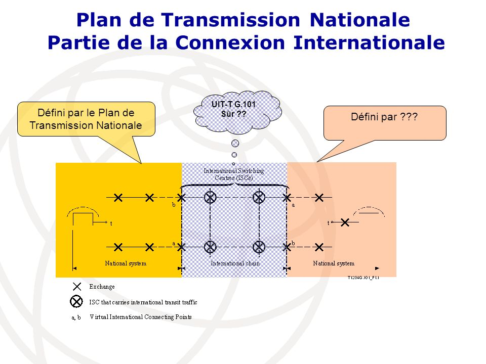 Plan de Transmission Nationale Partie de la Connexion Internationale Défini par le Plan de Transmission Nationale Défini par .