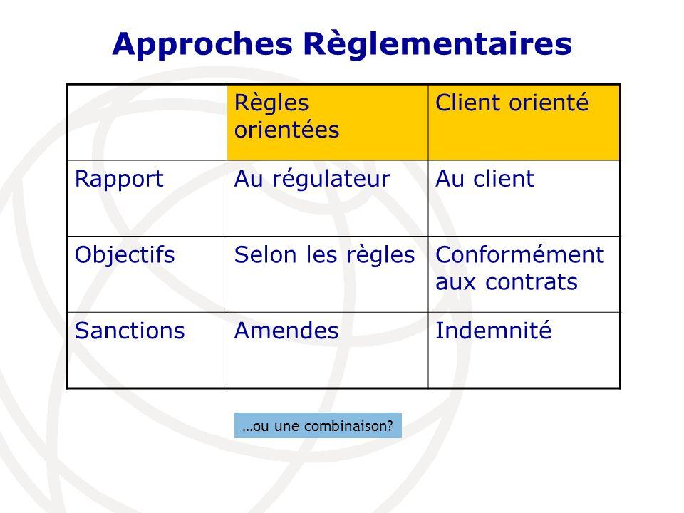 Approches Règlementaires Règles orientées Client orienté RapportAu régulateurAu client ObjectifsSelon les règlesConformément aux contrats SanctionsAme