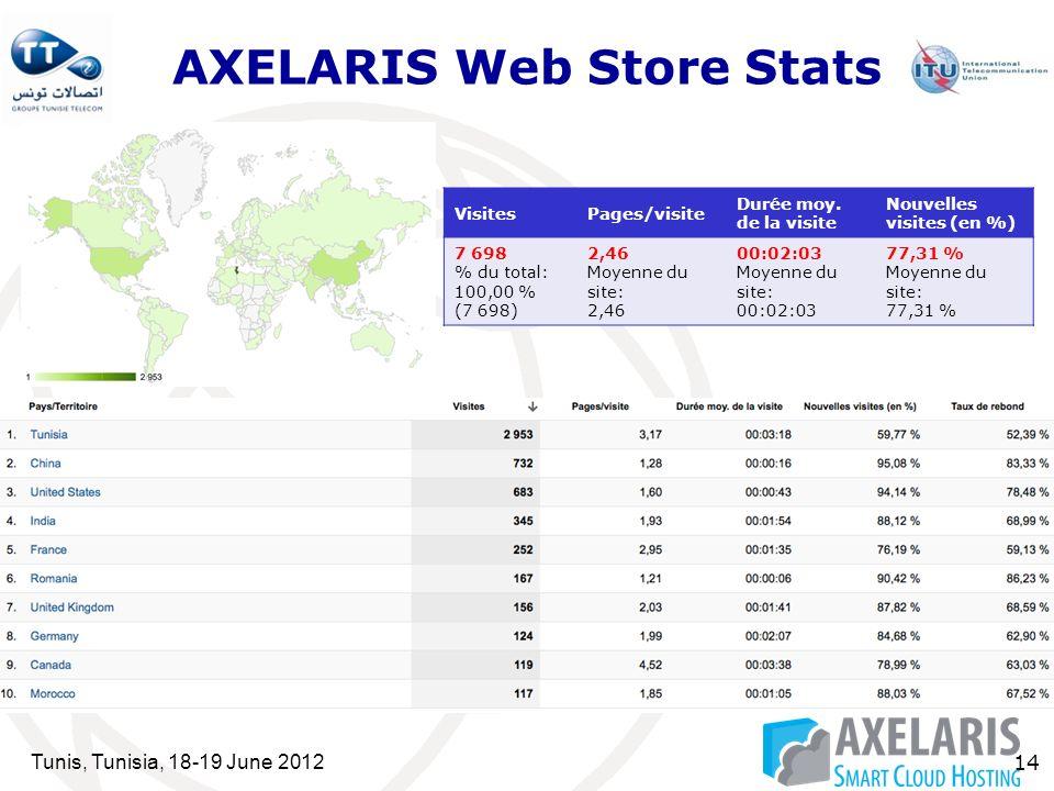 Tunis, Tunisia, 18-19 June 2012 14 AXELARIS Web Store Stats VisitesPages/visite Durée moy.