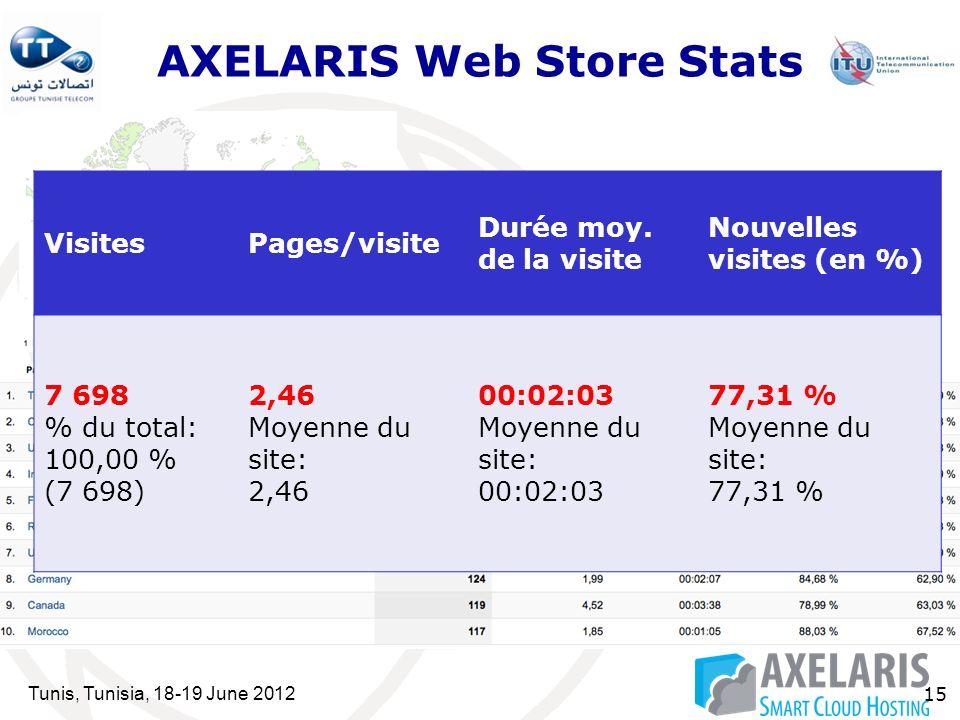 Tunis, Tunisia, 18-19 June 2012 15 AXELARIS Web Store Stats VisitesPages/visite Durée moy.