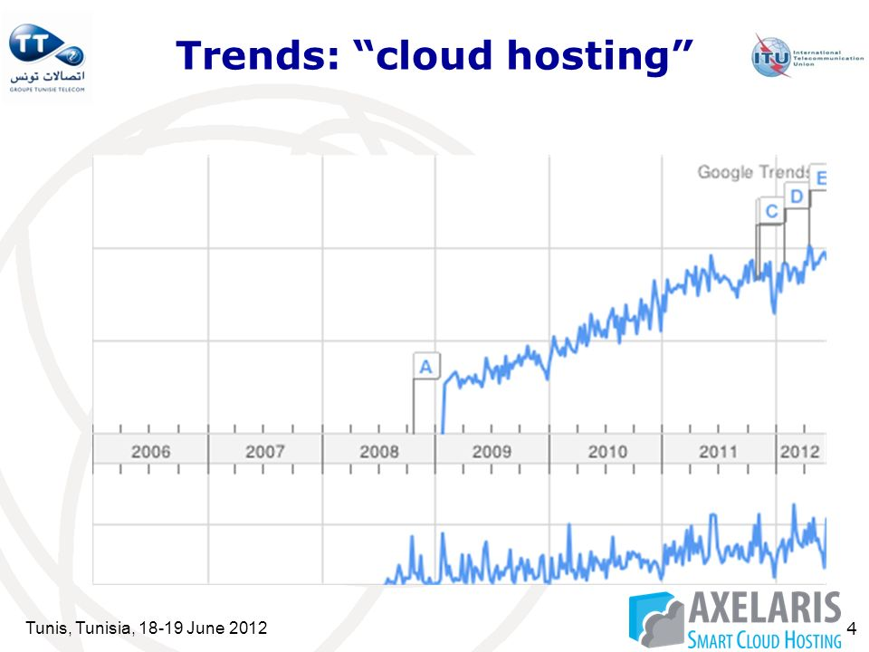 Tunis, Tunisia, 18-19 June 2012 4 Trends: cloud hosting
