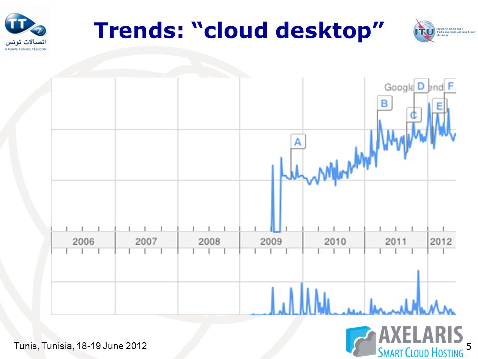 Tunis, Tunisia, 18-19 June 2012 5 Trends: cloud desktop