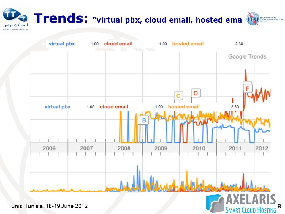 Tunis, Tunisia, 18-19 June 2012 8 Trends: virtual pbx, cloud email, hosted email