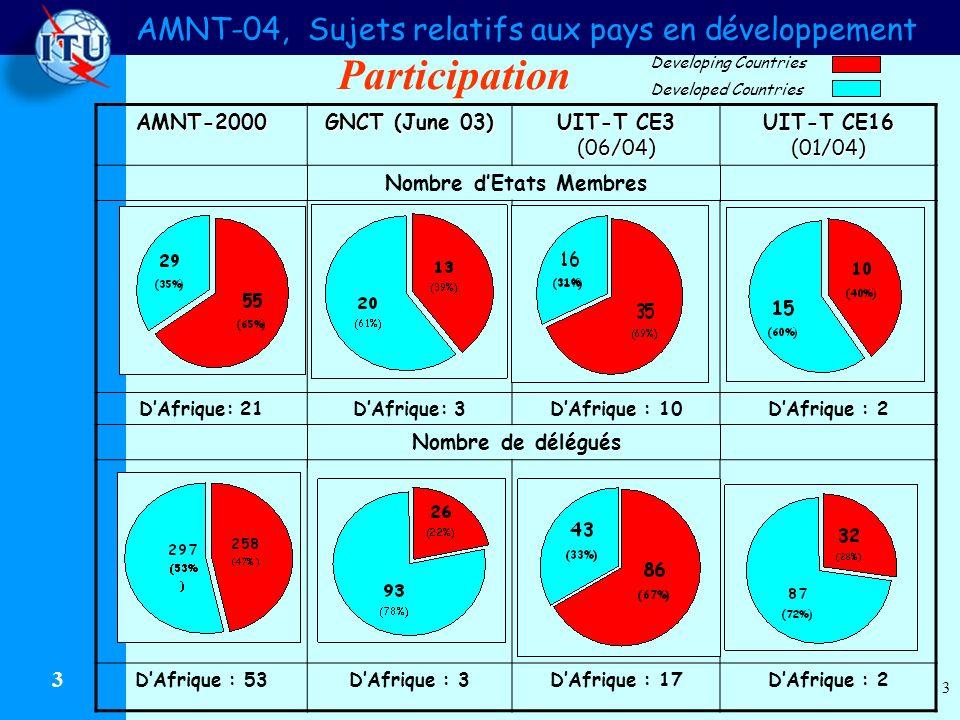 AMNT-04, Sujets relatifs aux pays en développement 3 3 AMNT-2000 GNCT (June 03) UIT-T CE3 (06/04) UIT-T CE16 (01/04) Nombre dEtats Membres DAfrique: 21DAfrique: 3DAfrique : 10DAfrique : 2 Nombre de délégués DAfrique : 53DAfrique : 3DAfrique : 17DAfrique : 2 Participation Developing Countries Developed Countries