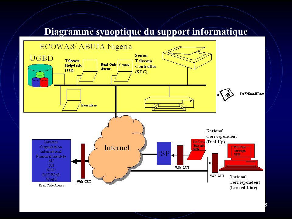 8 Diagramme synoptique du support informatique