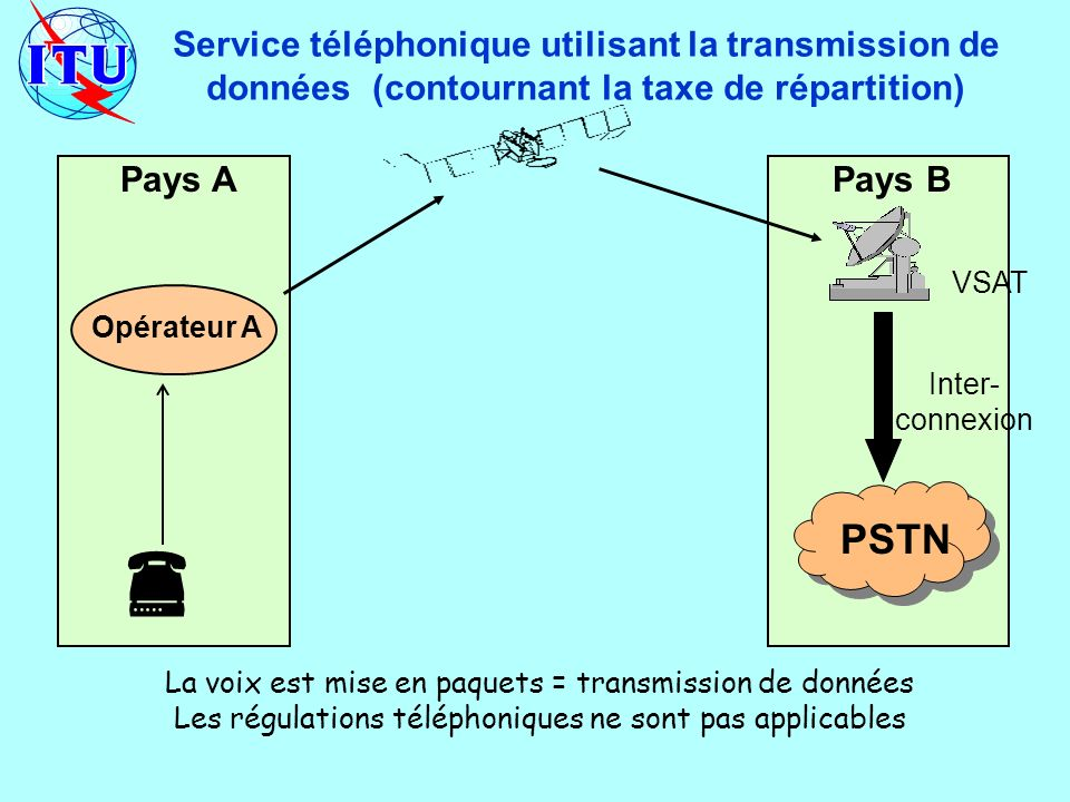 Pays APays B Service téléphonique utilisant la transmission de données (contournant la taxe de répartition) Opérateur A PSTN La voix est mise en paquets = transmission de données Les régulations téléphoniques ne sont pas applicables VSAT Inter- connexion