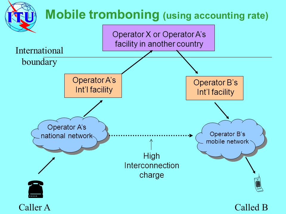 Mobile tromboning (using accounting rate) Called BCaller A Operator As national network Operator Bs mobile network Operator As Intl facility Operator Bs Intl facility Operator X or Operator As facility in another country International boundary High Interconnection charge