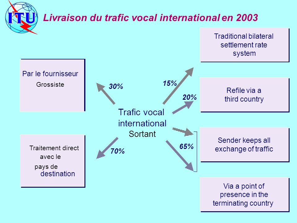 Trafic vocal international Sortant Traditional bilateral settlement rate system Traditional bilateral settlement rate system Refile via a third countr