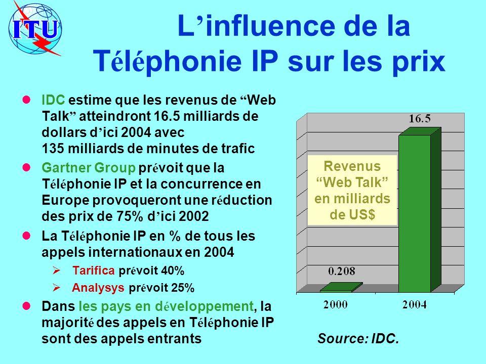 L influence de la T é l é phonie IP sur les prix IDC estime que les revenus de Web Talk atteindront 16.5 milliards de dollars d ici 2004 avec 135 milliards de minutes de trafic Gartner Group pr é voit que la T é l é phonie IP et la concurrence en Europe provoqueront une r é duction des prix de 75% d ici 2002 La T é l é phonie IP en % de tous les appels internationaux en 2004 Tarifica pr é voit 40% Analysys pr é voit 25% Dans les pays en d é veloppement, la majorit é des appels en T é l é phonie IP sont des appels entrants Source: IDC.