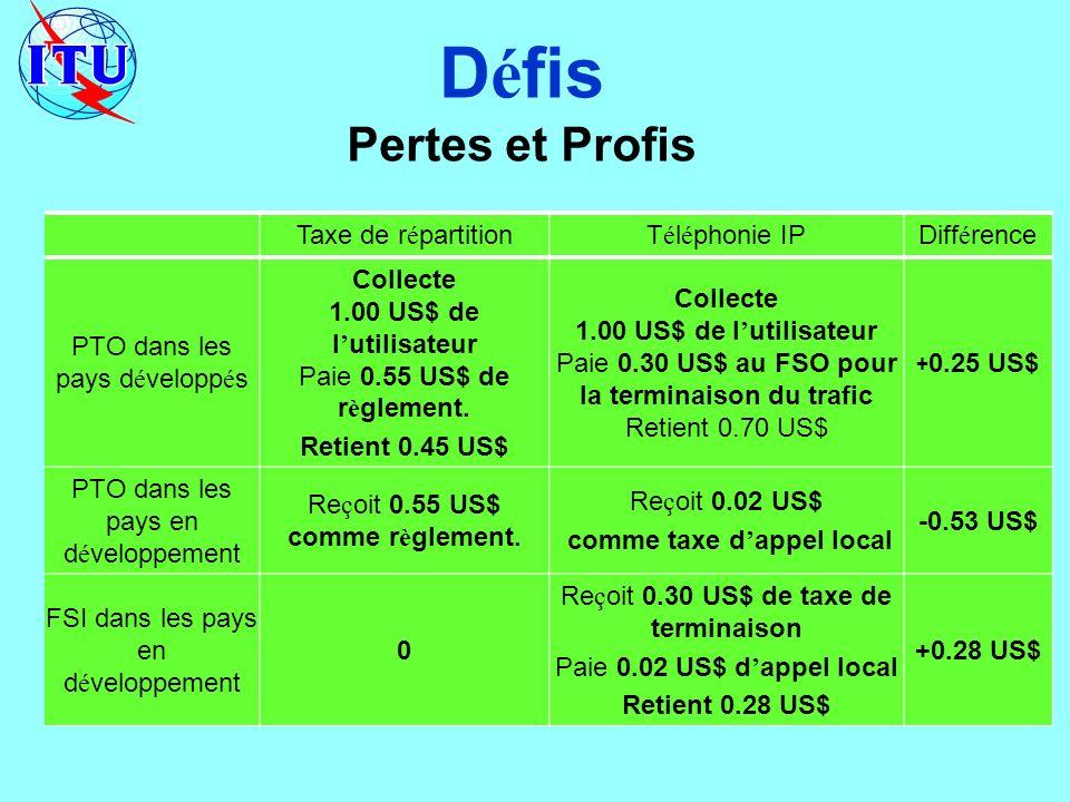 Taxe de r é partitionT é l é phonie IPDiff é rence PTO dans les pays d é velopp é s Collecte 1.00 US$ de l utilisateur Paie 0.55 US$ de r è glement.