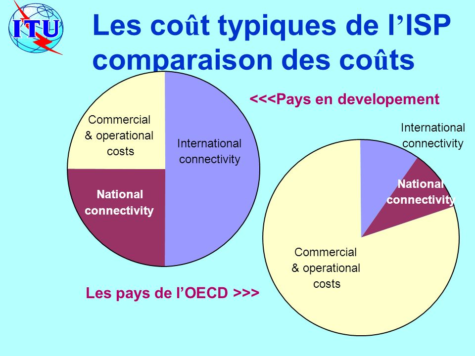 Les co û t typiques de l ISP comparaison des co û ts Commercial & operational costs National connectivity International connectivity Commercial & operational costs National connectivity International connectivity <<<Pays en developement Les pays de lOECD >>>