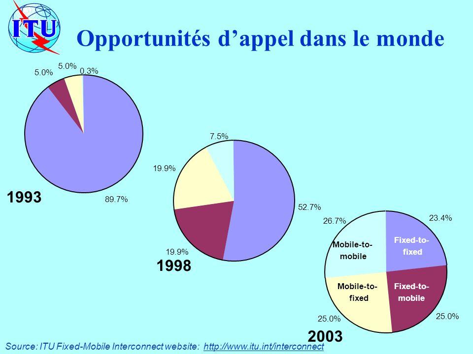 Opportunités dappel dans le monde 89.7% 5.0% 0.3% 1993 52.7% 19.9% 7.5% 1998 23.4% 25.0% 26.7% 2003 Fixed-to- fixed Fixed-to- mobile Mobile-to- fixed Mobile-to- mobile Source: ITU Fixed-Mobile Interconnect website: http://www.itu.int/interconnect