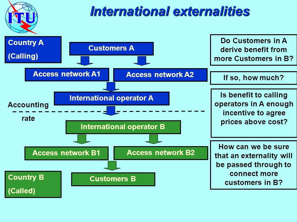 Country A (Calling) International operator A Country B (Called) Access network A2 Access network A1 International operator B Access network B2 Access network B1 Customers A Customers B Do Customers in A derive benefit from more Customers in B.