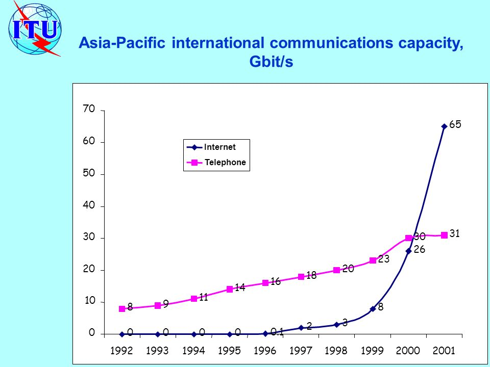 Asia-Pacific international communications capacity, Gbit/s Internet Telephone