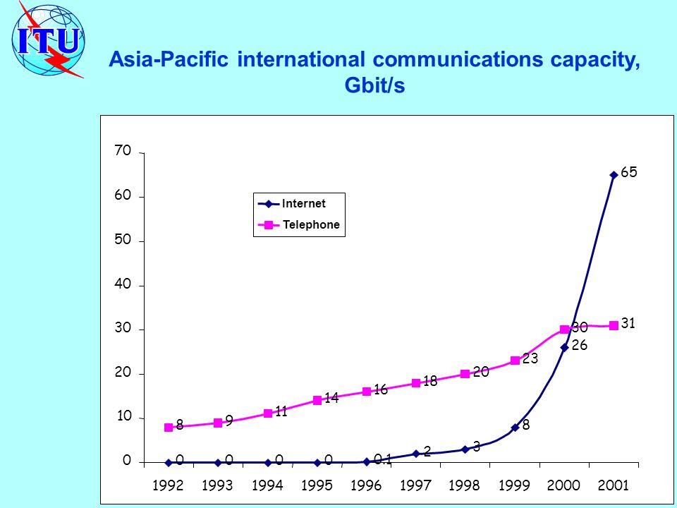 Asia-Pacific international communications capacity, Gbit/s 0000 0.1 2 3 8 26 65 8 9 11 14 16 18 20 23 30 31 0 10 20 30 40 50 60 70 1992199319941995199619971998199920002001 Internet Telephone