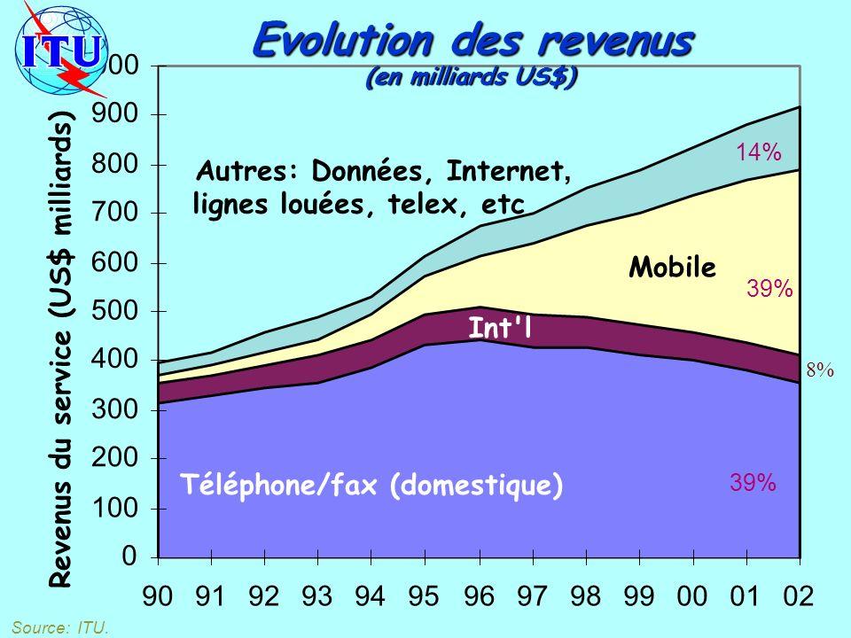 0 100 200 300 400 500 600 700 800 900 1000 90919293949596979899000102 Revenus du service (US$ milliards) Téléphone/fax (domestique) Int l Mobile Autres: Données, Internet, lignes louées, telex, etc Evolution des revenus (en milliards US$) Source: ITU.