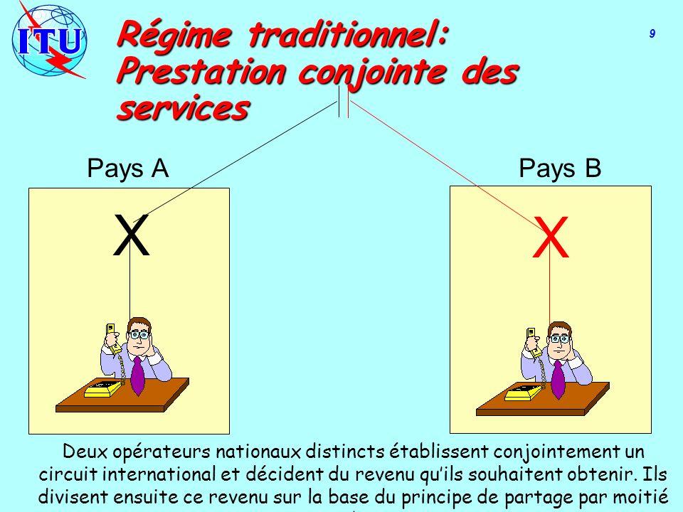 X X Régime traditionnel: Prestation conjointe des services Pays APays B 9 Deux opérateurs nationaux distincts établissent conjointement un circuit international et décident du revenu quils souhaitent obtenir.