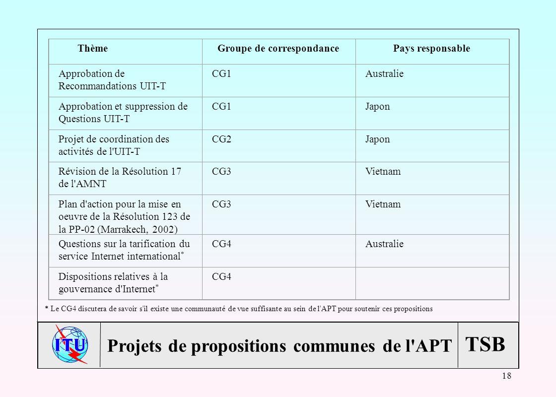 TSB 18 Projets de propositions communes de l APT ThèmeGroupe de correspondancePays responsable Approbation de Recommandations UIT-T CG1Australie Approbation et suppression de Questions UIT-T CG1Japon Projet de coordination des activités de l UIT-T CG2Japon Révision de la Résolution 17 de l AMNT CG3Vietnam Plan d action pour la mise en oeuvre de la Résolution 123 de la PP-02 (Marrakech, 2002) CG3Vietnam Questions sur la tarification du service Internet international * CG4Australie Dispositions relatives à la gouvernance d Internet * CG4 * Le CG4 discutera de savoir s il existe une communauté de vue suffisante au sein de l APT pour soutenir ces propositions