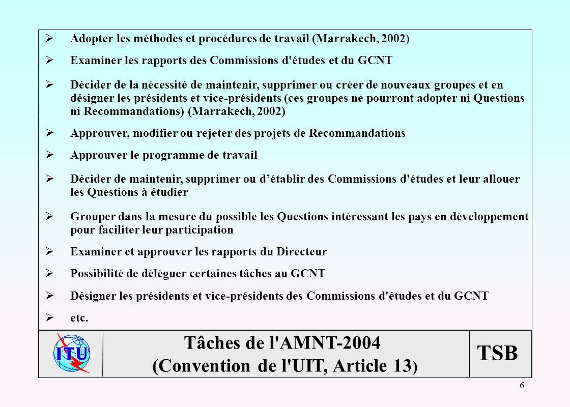TSB 6 Adopter les méthodes et procédures de travail (Marrakech, 2002) Examiner les rapports des Commissions d études et du GCNT Décider de la nécessité de maintenir, supprimer ou créer de nouveaux groupes et en désigner les présidents et vice-présidents (ces groupes ne pourront adopter ni Questions ni Recommandations) (Marrakech, 2002) Approuver, modifier ou rejeter des projets de Recommandations Approuver le programme de travail Décider de maintenir, supprimer ou détablir des Commissions d études et leur allouer les Questions à étudier Grouper dans la mesure du possible les Questions intéressant les pays en développement pour faciliter leur participation Examiner et approuver les rapports du Directeur Possibilité de déléguer certaines tâches au GCNT Désigner les présidents et vice-présidents des Commissions d études et du GCNT etc.