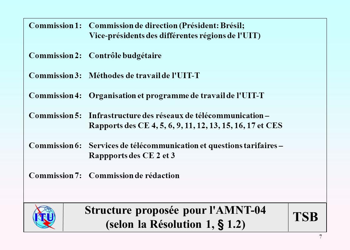 TSB 7 Commission 1:Commission de direction (Président: Brésil; Vice-présidents des différentes régions de l UIT) Commission 2:Contrôle budgétaire Commission 3:Méthodes de travail de l UIT-T Commission 4:Organisation et programme de travail de l UIT-T Commission 5:Infrastructure des réseaux de télécommunication – Rapports des CE 4, 5, 6, 9, 11, 12, 13, 15, 16, 17 et CES Commission 6:Services de télécommunication et questions tarifaires – Rappports des CE 2 et 3 Commission 7:Commission de rédaction Structure proposée pour l AMNT-04 (selon la Résolution 1, § 1.2)