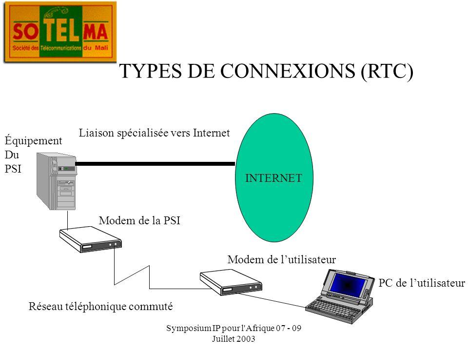 Symposium IP pour l Afrique 07 - 09 Juillet 2003 TYPES DE CONNEXIONS (LS) Liaison spécialisée 4 fils débit de 64Kb/s à 1Mo PSI N°1PSI N°2 PSI N°3 PSI: Prestataire de Services Internet PSI N°4 Nœud National Modem Gateway du pays