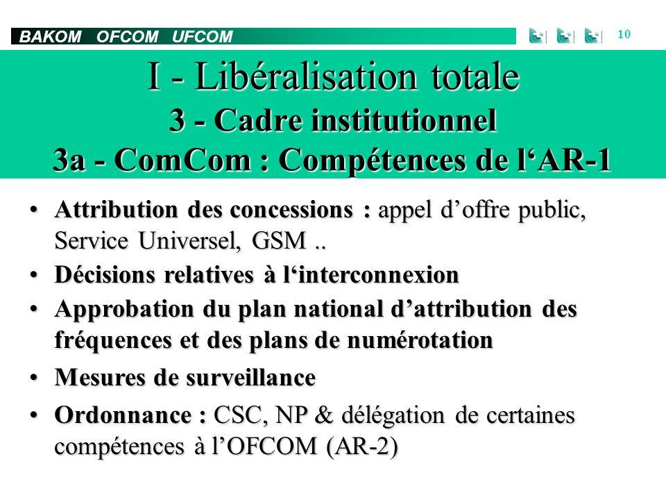 BAKOM OFCOM UFCOM 10 I - Libéralisation totale 3 - Cadre institutionnel 3a - ComCom : Compétences de lAR-1 Attribution des concessions : appel doffre