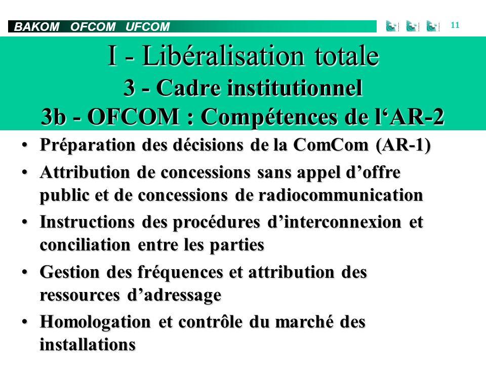 BAKOM OFCOM UFCOM 11 I - Libéralisation totale 3 - Cadre institutionnel 3b - OFCOM : Compétences de lAR-2 Préparation des décisions de la ComCom (AR-1)Préparation des décisions de la ComCom (AR-1) Attribution de concessions sans appel doffre public et de concessions de radiocommunicationAttribution de concessions sans appel doffre public et de concessions de radiocommunication Instructions des procédures dinterconnexion et conciliation entre les partiesInstructions des procédures dinterconnexion et conciliation entre les parties Gestion des fréquences et attribution des ressources dadressageGestion des fréquences et attribution des ressources dadressage Homologation et contrôle du marché des installationsHomologation et contrôle du marché des installations