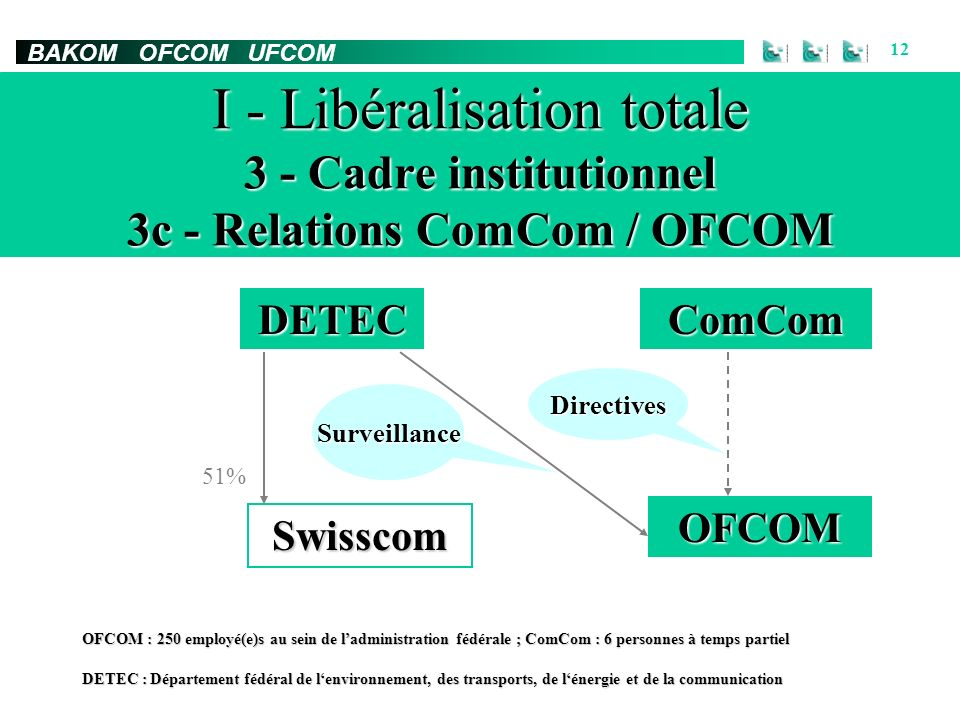 BAKOM OFCOM UFCOM 12 I - Libéralisation totale 3 - Cadre institutionnel 3c - Relations ComCom / OFCOM Swisscom ComComDETEC OFCOM 51% Surveillance Dire