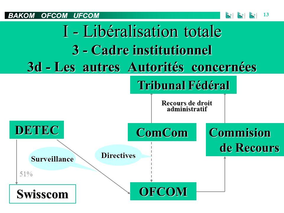 BAKOM OFCOM UFCOM 13 I - Libéralisation totale 3 - Cadre institutionnel 3d - Les autres Autorités concernées Swisscom ComCom DETEC OFCOM 51% Surveillance Directives Recours de droit administratif Commision de Recours Tribunal Fédéral