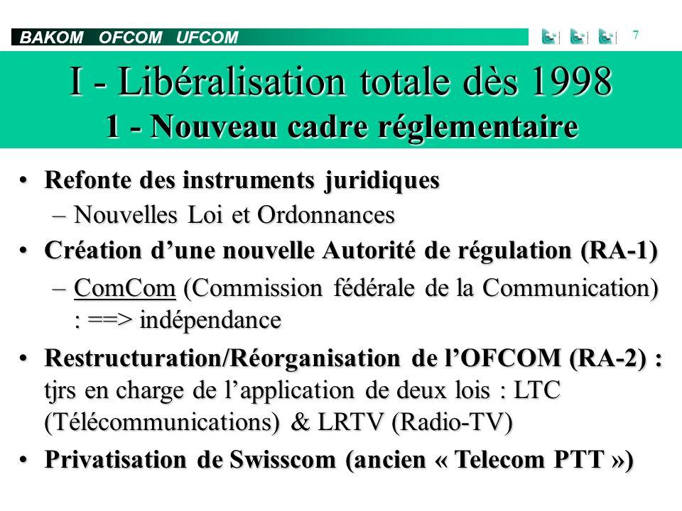 BAKOM OFCOM UFCOM 7 I - Libéralisation totale dès 1998 1 - Nouveau cadre réglementaire Refonte des instruments juridiquesRefonte des instruments juridiques –Nouvelles Loi et Ordonnances Création dune nouvelle Autorité de régulation (RA-1)Création dune nouvelle Autorité de régulation (RA-1) –ComCom (Commission fédérale de la Communication) : ==> indépendance Restructuration/Réorganisation de lOFCOM (RA-2) : tjrs en charge de lapplication de deux lois : LTC (Télécommunications) & LRTV (Radio-TV)Restructuration/Réorganisation de lOFCOM (RA-2) : tjrs en charge de lapplication de deux lois : LTC (Télécommunications) & LRTV (Radio-TV) Privatisation de Swisscom (ancien « Telecom PTT »)Privatisation de Swisscom (ancien « Telecom PTT »)