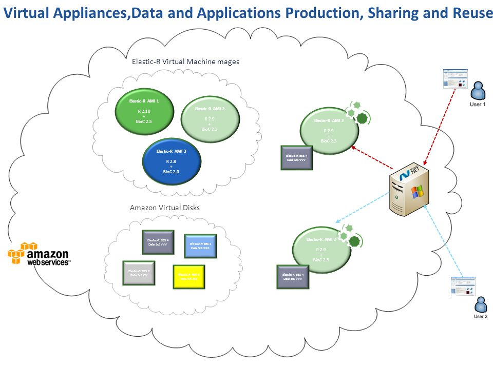Virtual Appliances,Data and Applications Production, Sharing and Reuse Elastic-R AMI 1 R 2.10 + BioC 2.5 Elastic-R AMI 2 R 2.9 + BioC 2.3 Elastic-R AM