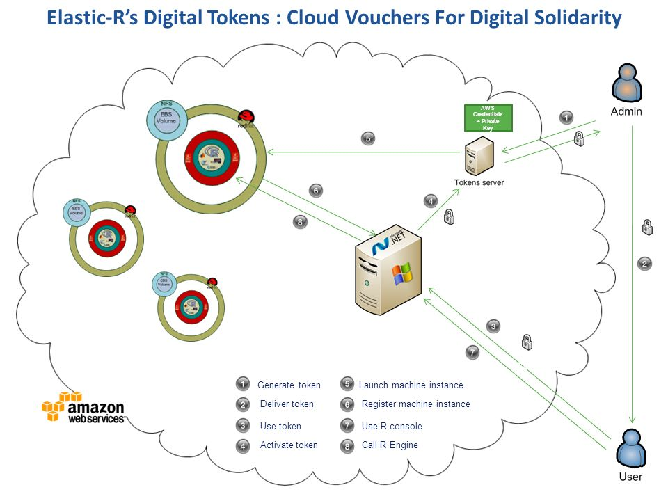 Elastic-Rs Digital Tokens : Cloud Vouchers For Digital Solidarity Generate token Deliver token Use token Activate token Launch machine instance Regist