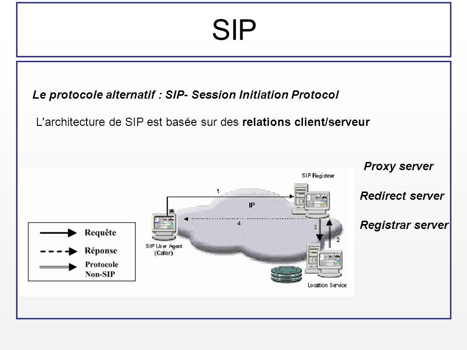 SIP Le protocole alternatif : SIP- Session Initiation Protocol L'architecture de SIP est basée sur des relations client/serveur Proxy server Redirect