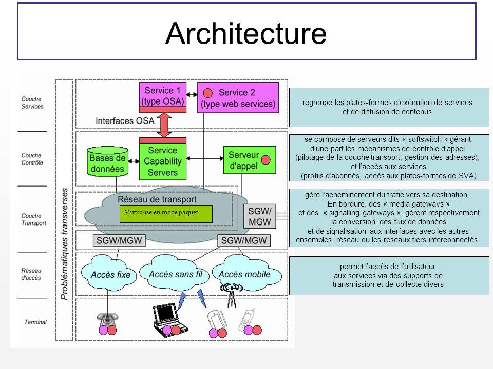 Architecture Mutualisé en mode paquet permet laccès de lutilisateur aux services via des supports de transmission et de collecte divers gère lachemine